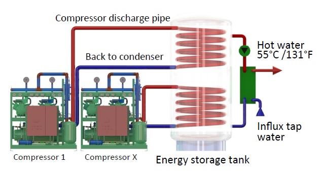 Refrigeration Heat Recovery Ridel/Rec RidelEnergy