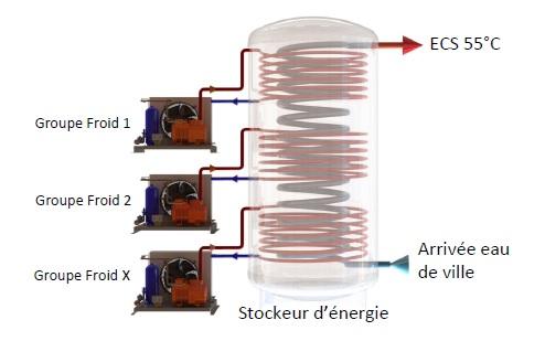Récupération de chaleur sur groupe frigorifique Ridel/Ref