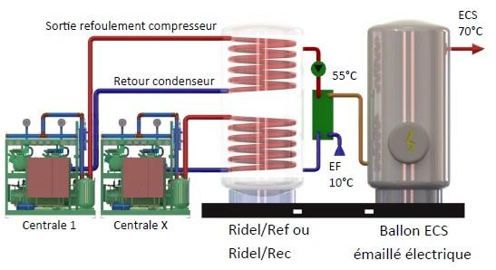 récupérateur de chaleur Ridel/Pack Solution complète de production d