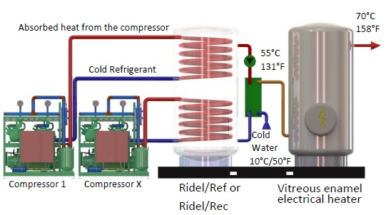 complete-hot-water-production-unit-ridelpack-ridel-energy The recovery equipment Ridel/Pack