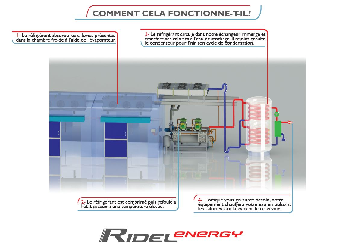 Récupération de chaleur sur groupe froid sur installation frigorifique sur compresseurs