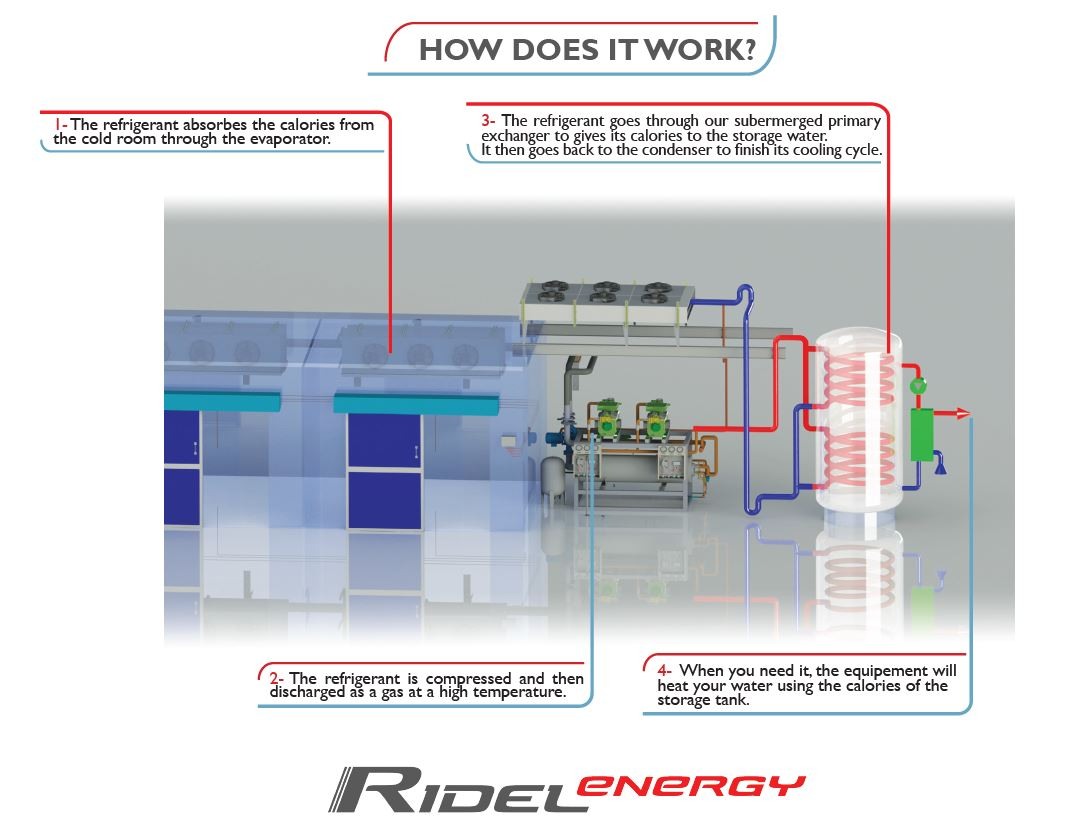 Refrigeration Rack System Diagram Free Download Piping Ridel Energys Heat Recovery Equipment At